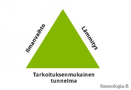 saunakokemus_ABC