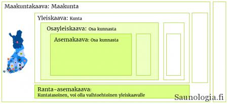 160407 Rakennuskaavoitus Suomessa eri kaavatyypit