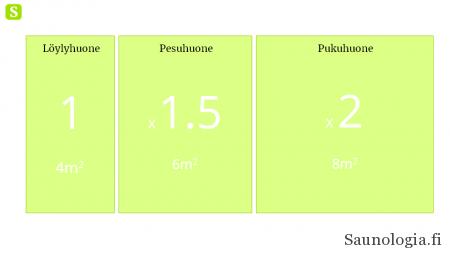 Saunan huoneiden mittasuhdesuositukset