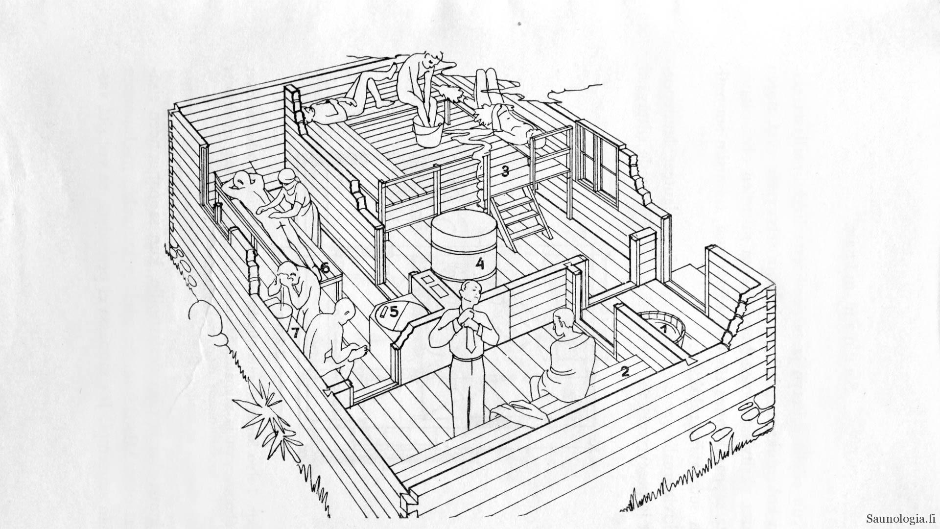 Saunarakennuksen huoneratkaisut