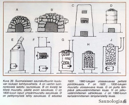 Suomalaisen kiukaan kehitysvaiheita. Ylärivin kiukaat A-D ovat sisäänsavuavia, ns. savukiukaita, alarivin E-J ulossavuavia. Viimeisimmät varaavat sähkökiukaat puuttuvat tästä kuvasta. Kuva Pekka Tommilan toimittamasta kirjasta Rakennan saunan (2. painos, 1986). Julkaistu Rakennustieto Oy:n luvalla.