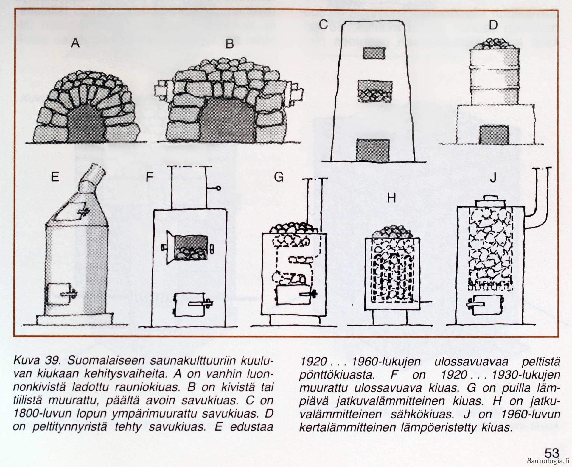 1986-Suomalaisen-kiukaan-kehitys-Rakennen-saunan-Tommila-Kuva-39