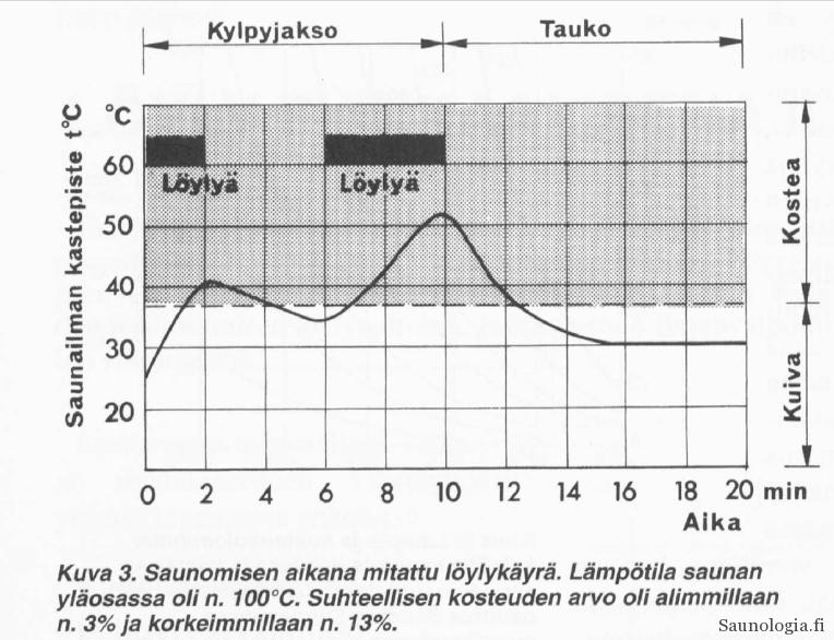2000-Mäkelä-Löylykäyrä ilmankosteus lämpö-Sauna-lehti