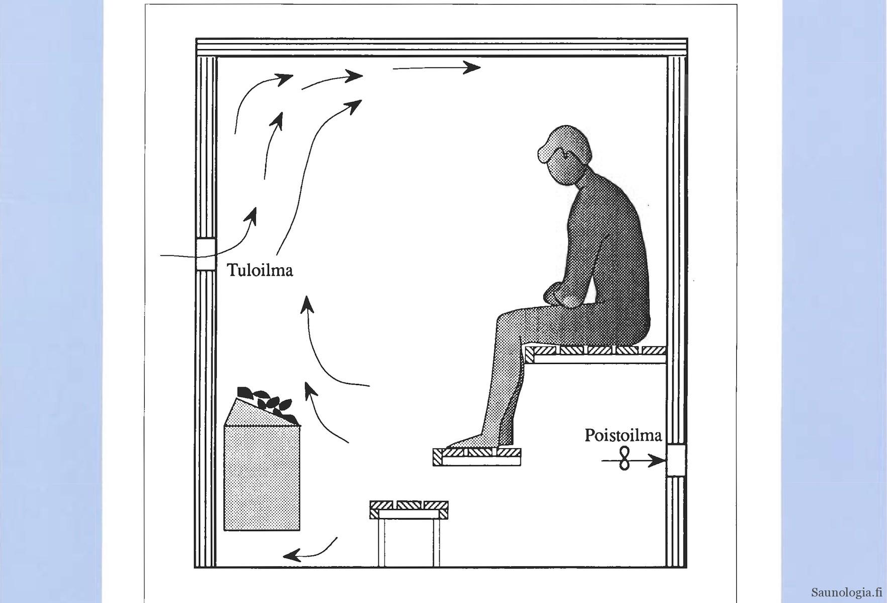 Sauna ja koneellisen ilmanvaihdon ratkaisut