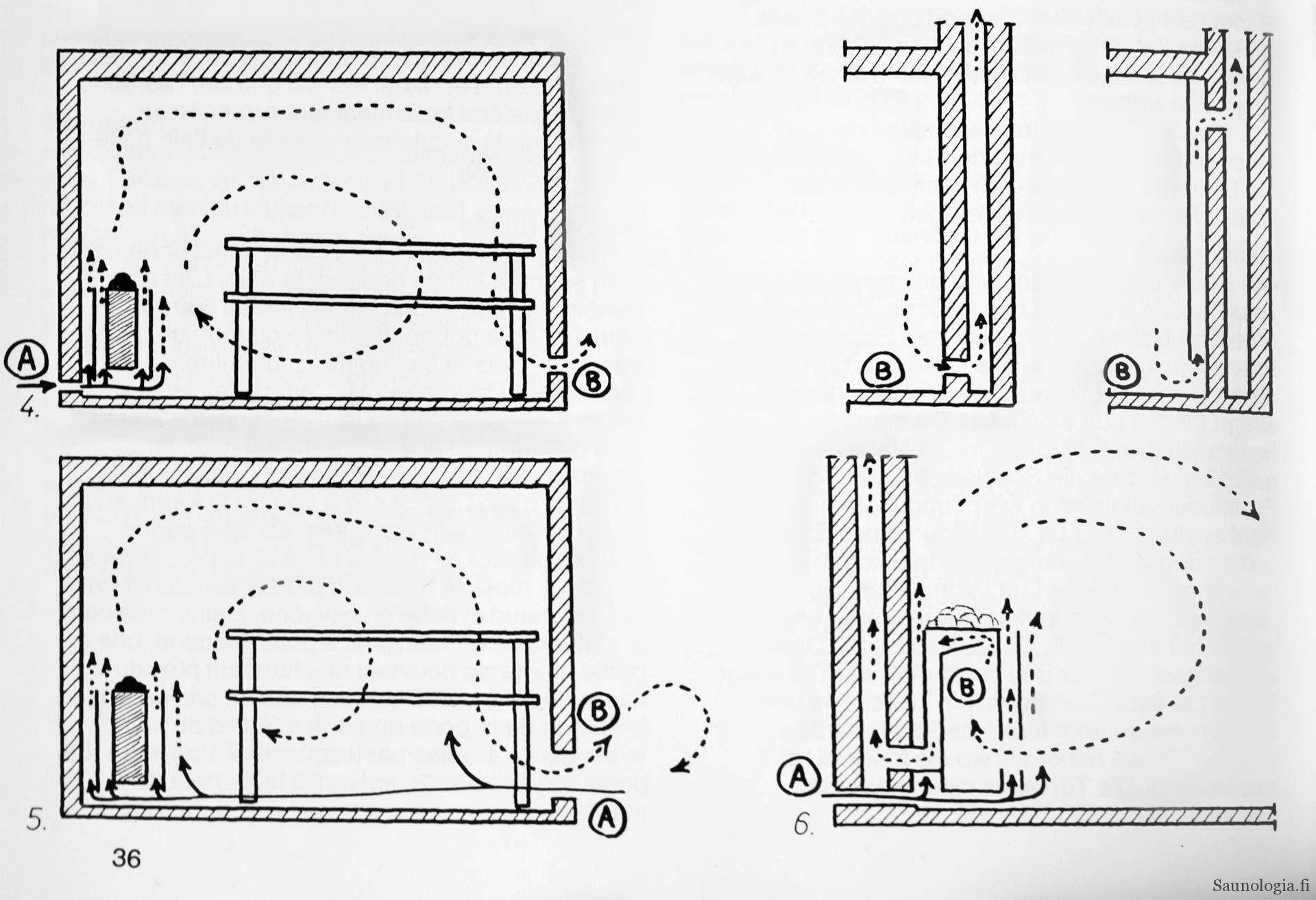 Sauna ja painovoimaisen ilmanvaihdon ratkaisut
