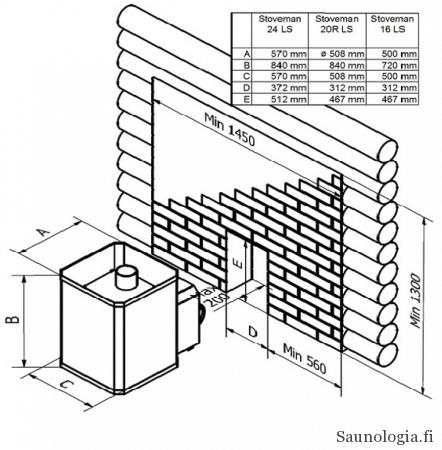 Stoveman tunnelikiukaan käyttöohjeen esimerkkikuva tunnelikiukaan läpiviennin turvaetäisyyksistä. Kuvasta näkyy, miten palamaton osa on sovitettu puuseinään. Käytännössä toteutus ei ole näin helppo.
