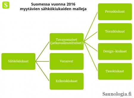 Suomessa vuonna 2016 myynnissä olevien sähkökiukaiden päätyypit