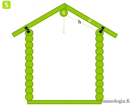Hirsirakennuksen katon rakennusosia A: Kurkihirsi (pääkannattaja) B: katonkannattajat C: liukurauta
