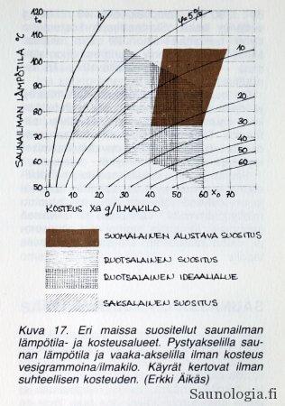Tommila (toim.) Rakennan saunan .1988. Julkaistu luvalla