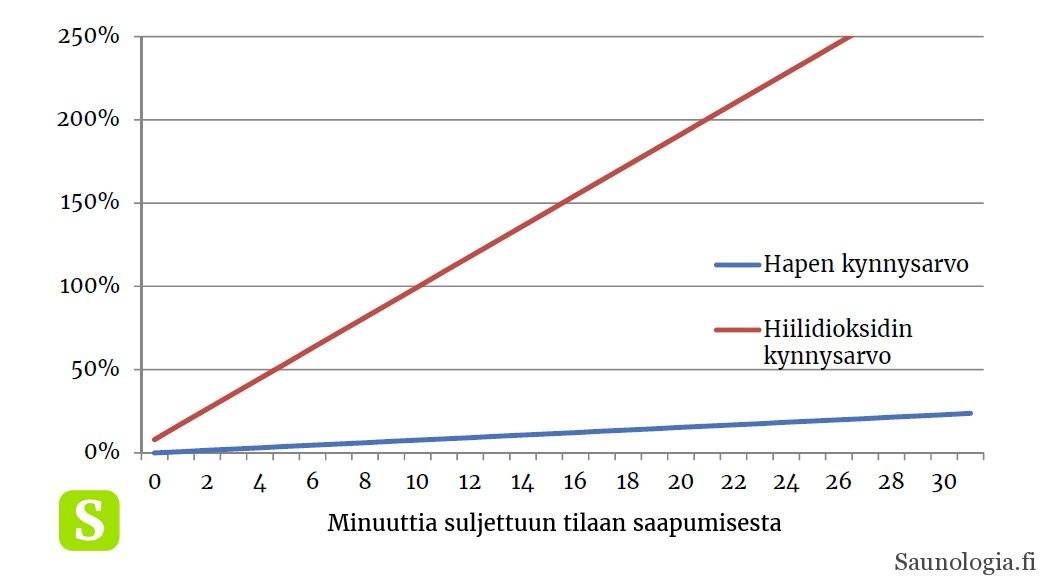 161021-happi_ja_hiilidioksidi_saunassa-v2