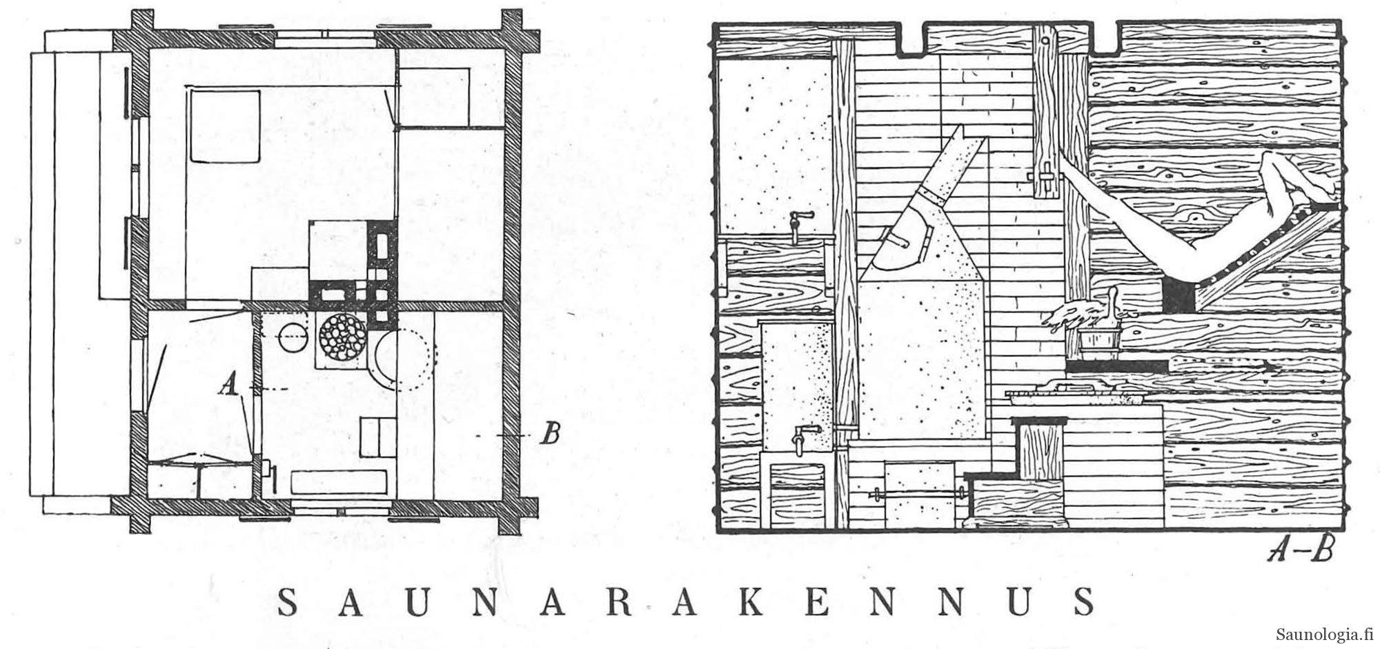 Oiva Kallion klassinen hirsisauna 1920-luvulta