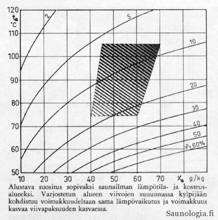 Erkki Äikäs. 1971. Sauna-lehti