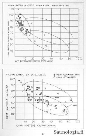 1947 saunatutkimus - lämpötila ja kosteus