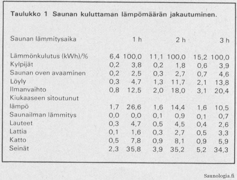 Saunan energiankulutuksen jakautuminen