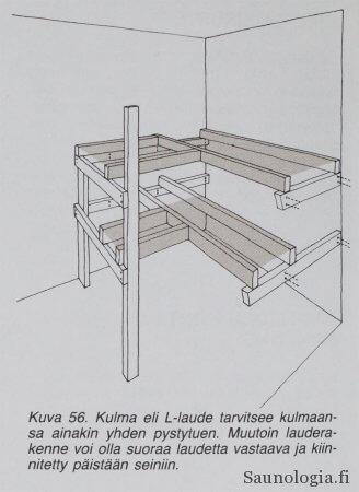 Kulmalauteen rakenne.