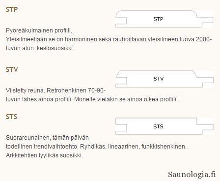 Puupaneelin STS, SPV, STP profiilit