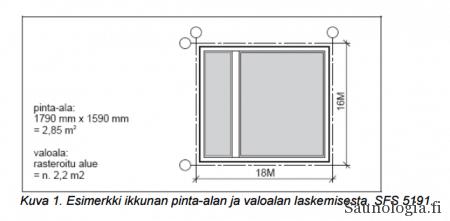 Ikkunoiden mitat