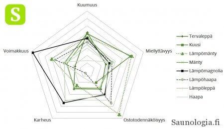 Kehädiagrammi