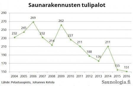 saunarakennusten tulipalot 2004-2016