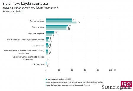 IRO Researchin Sinebrychoffille 2014 tekemän kyselyn mukaiset saunomissyyt.