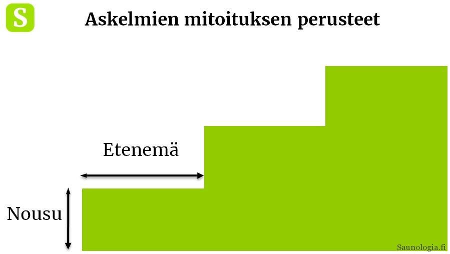 170822-Portaat-mitoitus-nousu-etenema