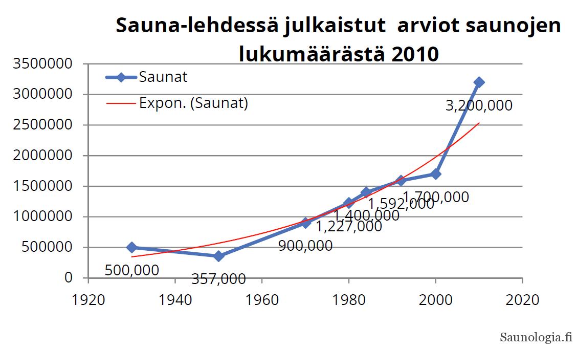 170911-saunalaskelmat-kehitys-201