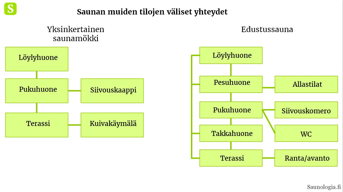 180311-tilakaavio-saunan-muut-tilat-yhteydet