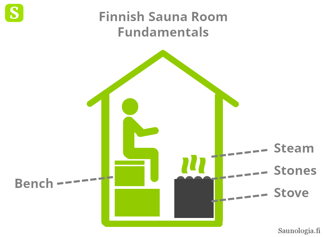 180418-finnish-sauna-room-basic-elements