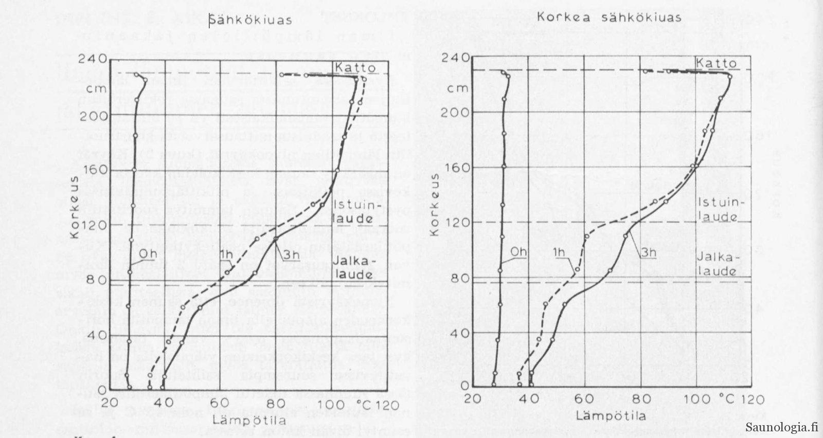 1965-Aikas-kiukaan_korkeus-feat-Sauna