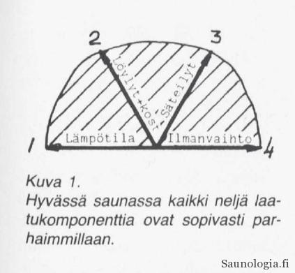 1988-Teeri-Saunan_nelja_elementtia