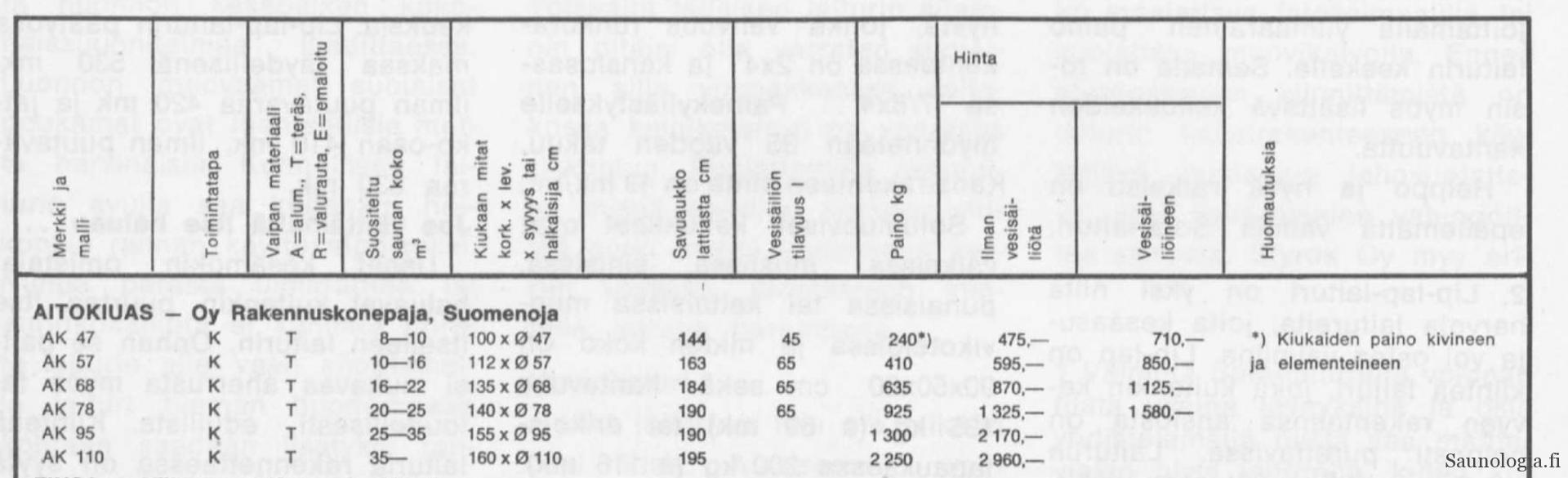 1972-Aitokiuas-tekniset-tiedot-hinta