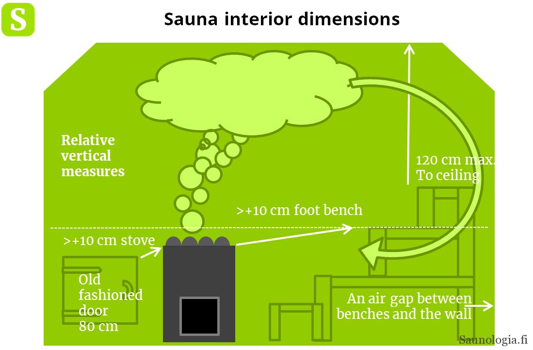 200227-sauna-vertical-dimensions