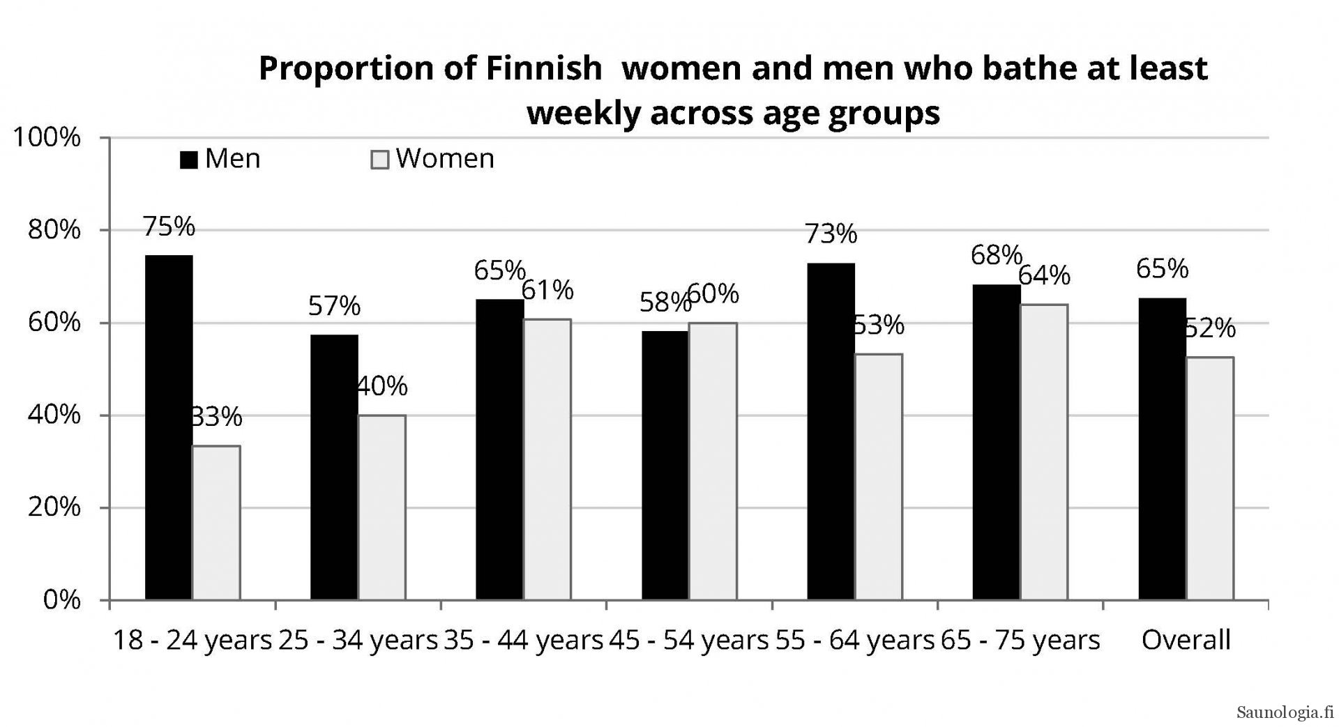 figure of men and women weekly bathing frequency