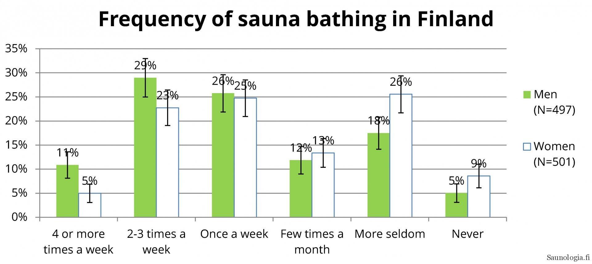 figure of sauna bathing frequency
