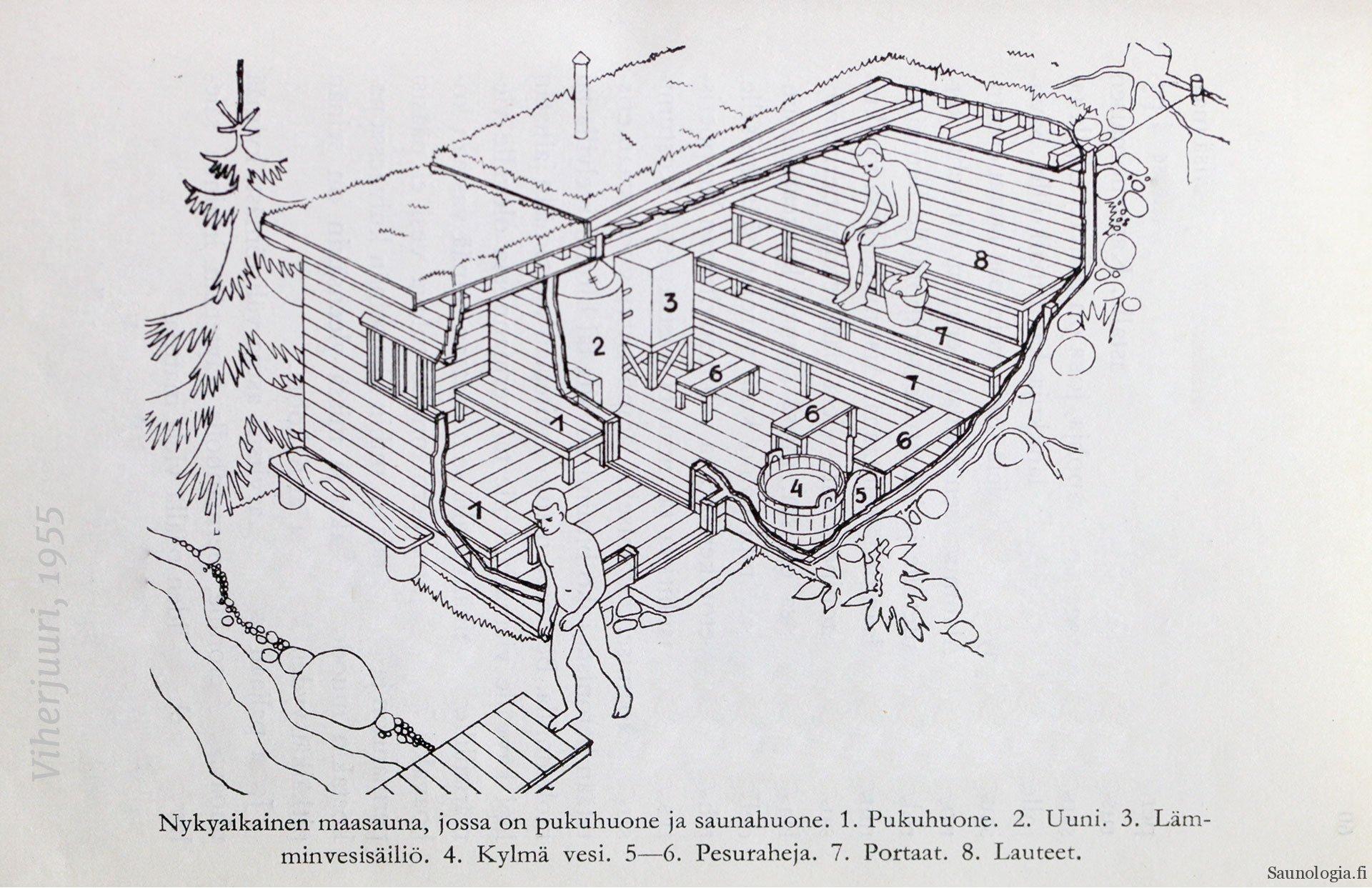 Saunologian lukijoiden saunoja 2021