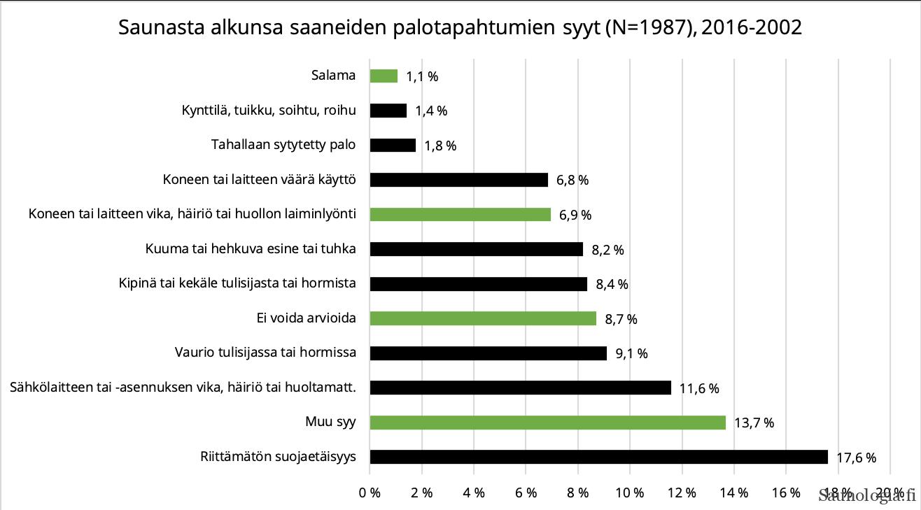 Kuvaaja Saunasta alkunsa saaneiden palotapahtumien tilastoidut syttymissyyt 2016-2020