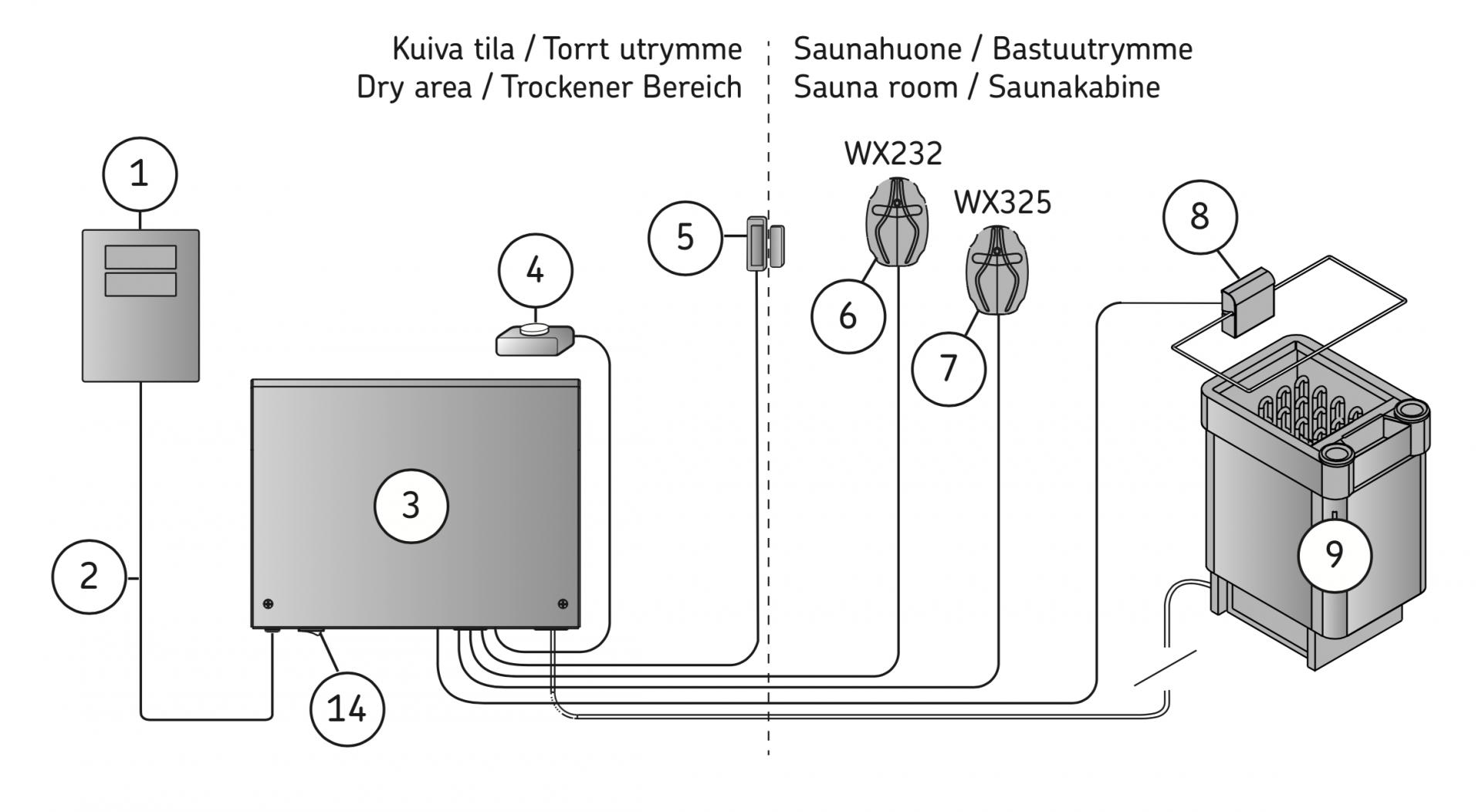 kaaviokuva sähkökiuaslaitteiston osista