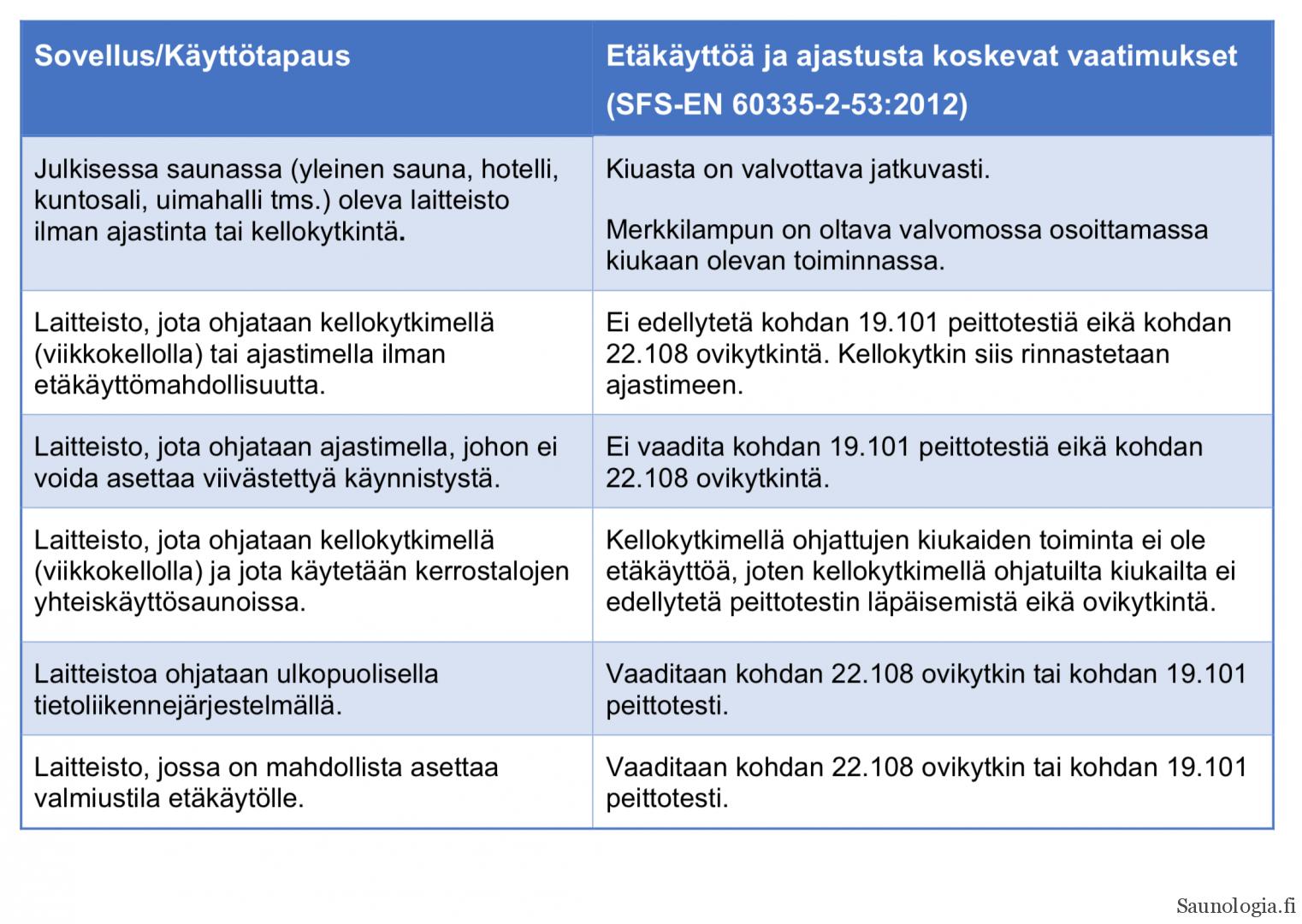 Taulukko sähkökiukaiden etäkäytön rajoituksista
